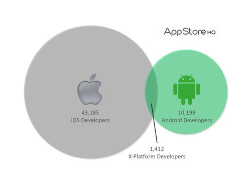 Android アプリ開発者は 10,199 人、iOS のアプリ開発者は 43,185 人、両方の開発者は 1,412 人