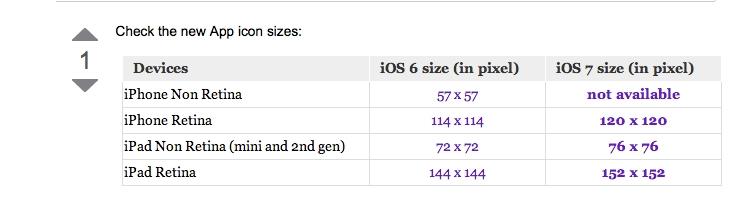 [iOS 7] Icon size
